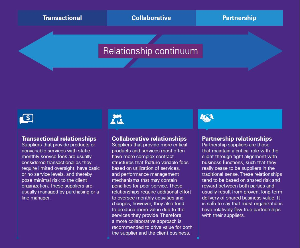 Supplier relationship continuum