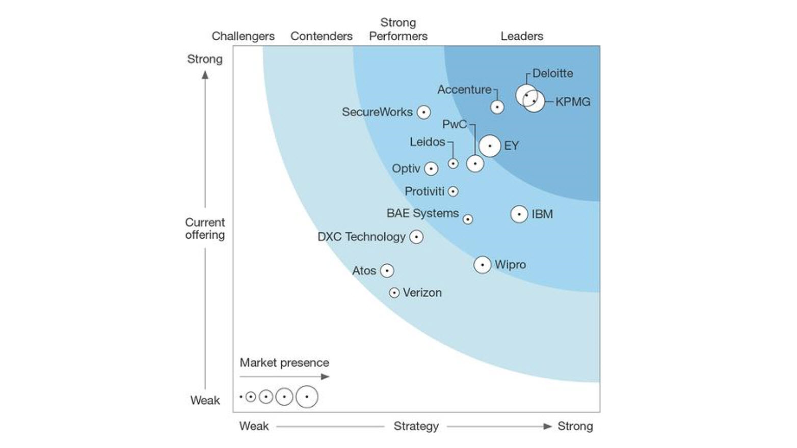 KPMG named a leader — evaluated for its information security consulting capabilities by independent research firm