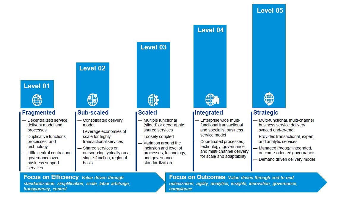 KPMG GBS maturity model