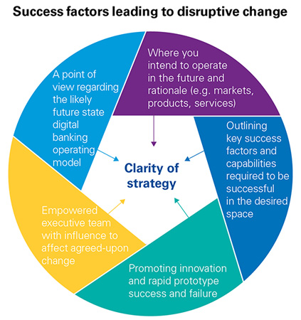 Success factors leading to disruptive change